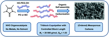 Publication Balint 2018, Controlled preparation of amphiphilic triblock-copolyether in a metal- and solvent-free approach for tailored structure-directing agents.