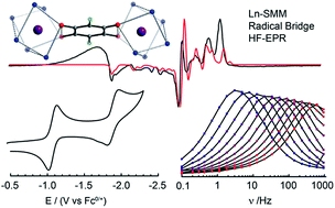 Publication Zhang 2018, Exchange coupling and single molecule magnetism in redox-active tetraoxolene-bridged dilanthanide complexes