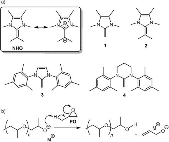 Lewis Pair Polymerization of Epoxides via Zwitterionic Species as a Route to High‐Molar‐Mass Polyethers