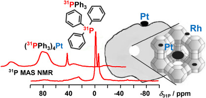 Potential of triphenylphosphine as solid-state NMR probe for studying the noble metal distribution on porous supports