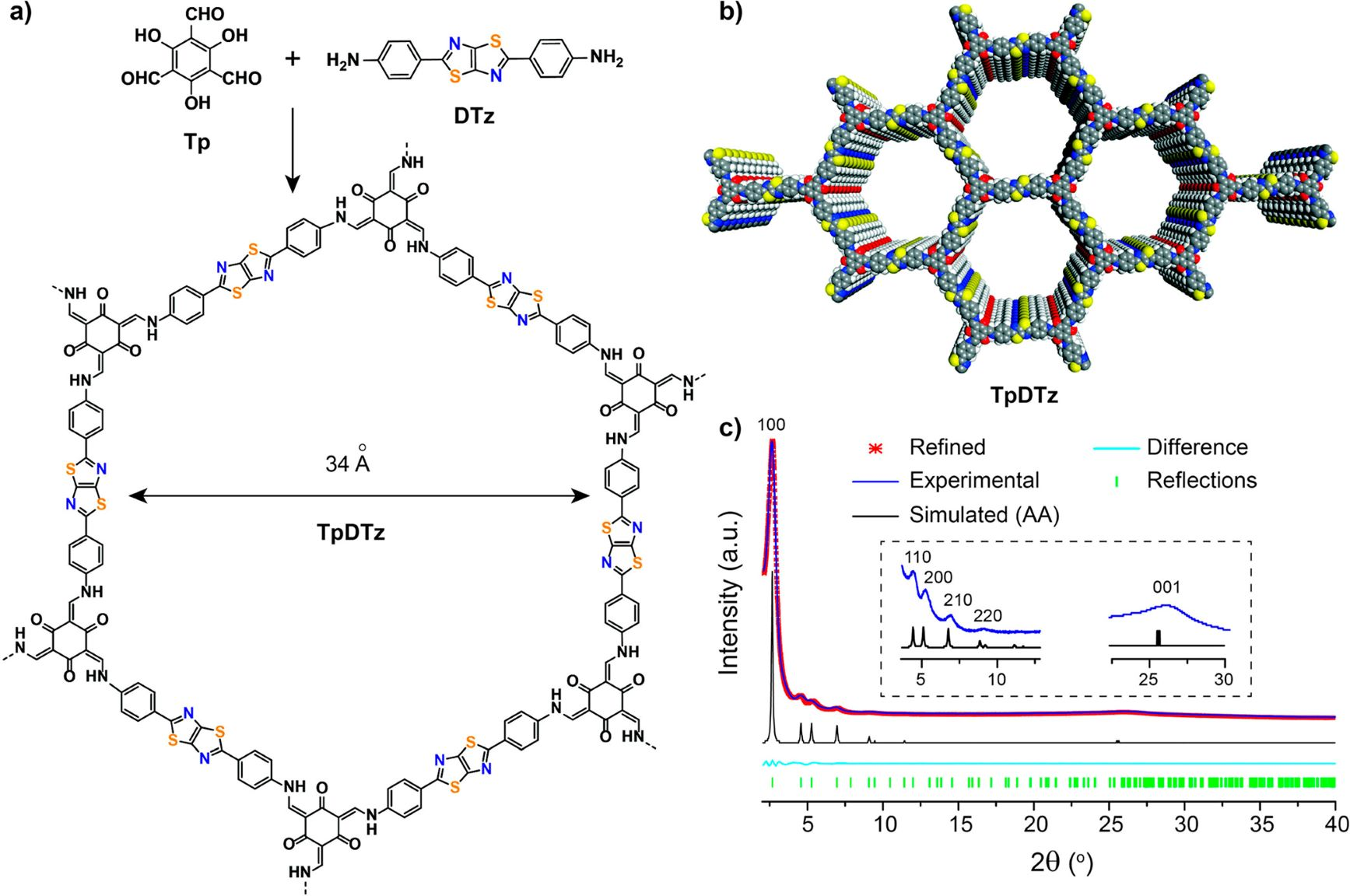 Sustained Solar H2 Evolution from a Thiazolo[5,4-d]thiazole-Bridged Covalent Organic Framework and Nickel-Thiolate Cluster in Water