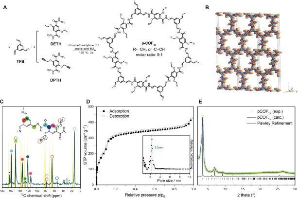 Rational Design of Covalent Cobaloxime-COF Hybrids for Enhanced Photocatalytic Hydrogen Evolution