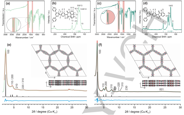 Ionothermal Synthesis of Imide‐Linked Covalent Organic Frameworks