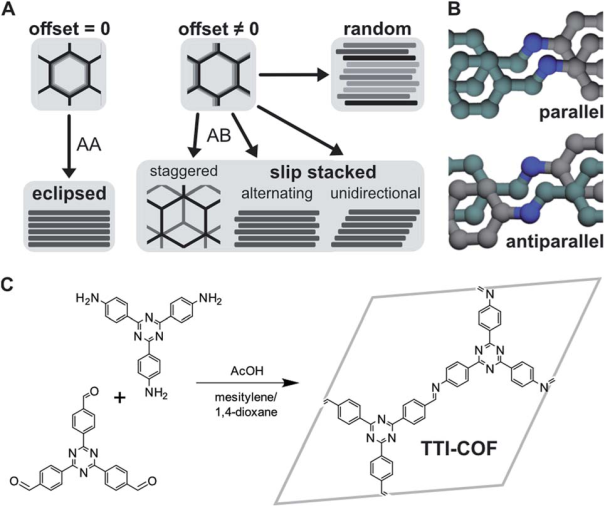 Total scattering reveals the hidden stacking disorder in a 2D covalent organic framework