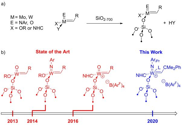 Silica-Supported Cationic Tungsten Imido Alkylidene Stabilized by an NHeterocyclic Carbene Ligand Boosts Activity and Selectivity in the Metathesis of α-Olefins
