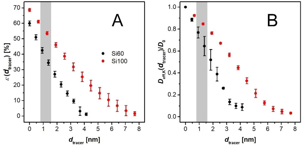 Olefin Ring‐closing Metathesis under Spatial Confinement: Morphology−Transport Relationships