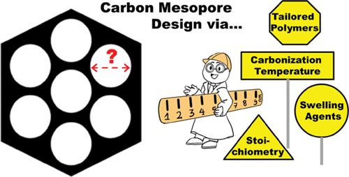 Strategies for Pore-Diameter Control in Mesoporous Carbons Derived from Organic Self-Assembly Processes