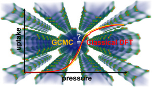 Adsorption of light gases in covalent organic frameworks: comparison of classical density functional theory and grand canonical Monte Carlo simulations