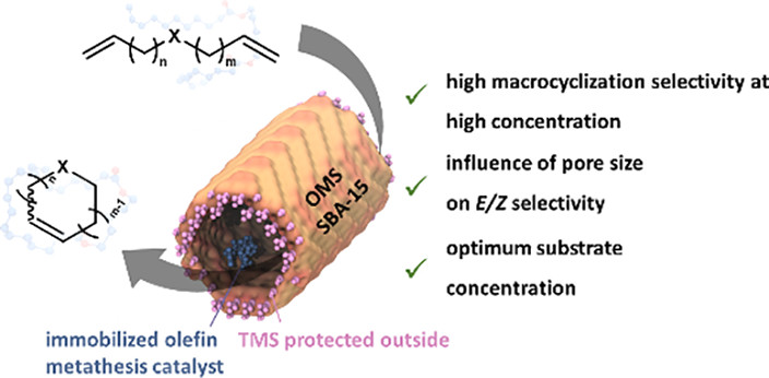 Confinement Effects for Efficient Macrocyclization Reactions with Supported Cationic Molybdenum Imido Alkylidene N‑Heterocyclic Carbene Complexes